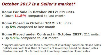 Roseville CA real estate market news and trends through October 31 2017 via Kaye Swain real estate agent