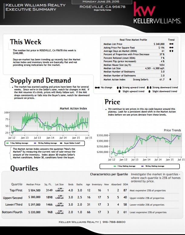 Kaye Swain REALTOR with Keller Williams providing real estate statistics update for Central Roseville CA 95678 June 29 2015