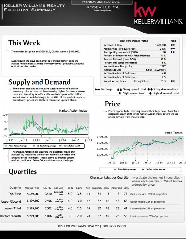 Kaye Swain REALTOR with Keller Williams providing real estate statistics update for Roseville CA In General June 29 2015