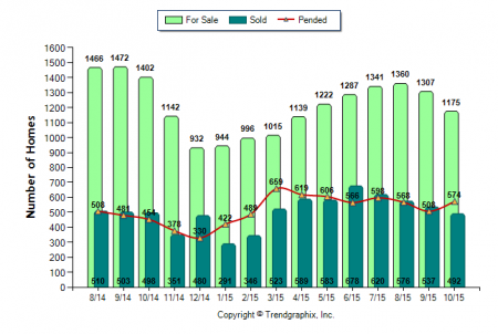 Number of homes sold in Placer County via Kaye Swain real estate agent blogger November 2015