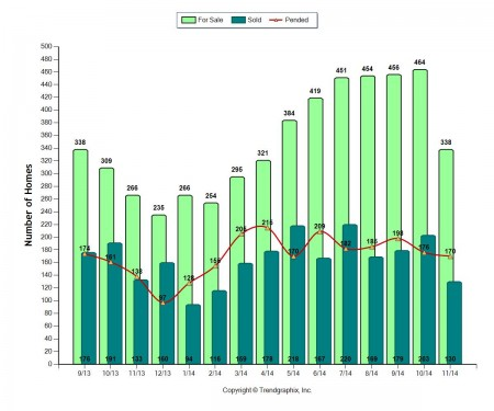 Roseville California Real Estate Market Trends and Statistics through October 2014 via Kaye Swain REALTOR