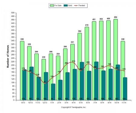 Roseville California Real Estate Market Trends and Statistics through October 2014 via Kaye Swain REALTOR
