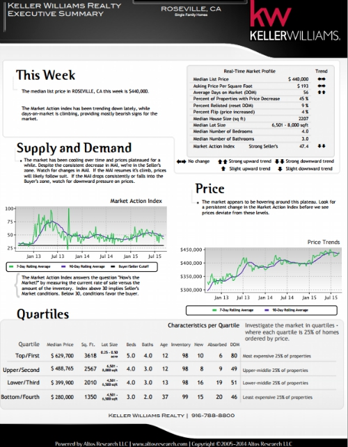 mid September 2015 real estate market report via Kaye Swain blogger real estate agent Roseville CA 500