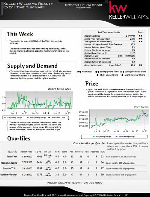 mid September 2015 real estate market report via Kaye Swain blogger real estate agent Roseville CA 95661 500