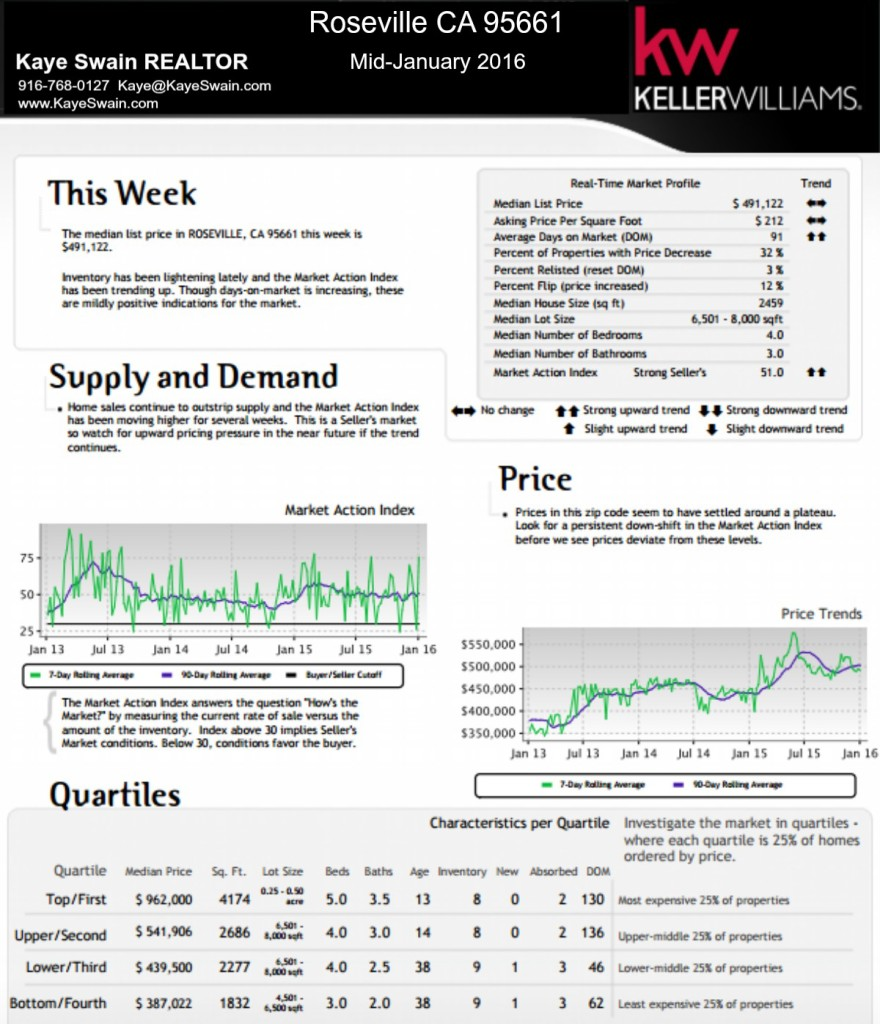 Kaye Swain REALTOR blogger sharing Mid-January real estate market trends for Roseville CA 95661