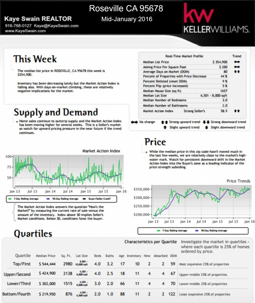 Kaye Swain REALTOR blogger sharing Mid-January real estate market trends for Roseville CA 95678