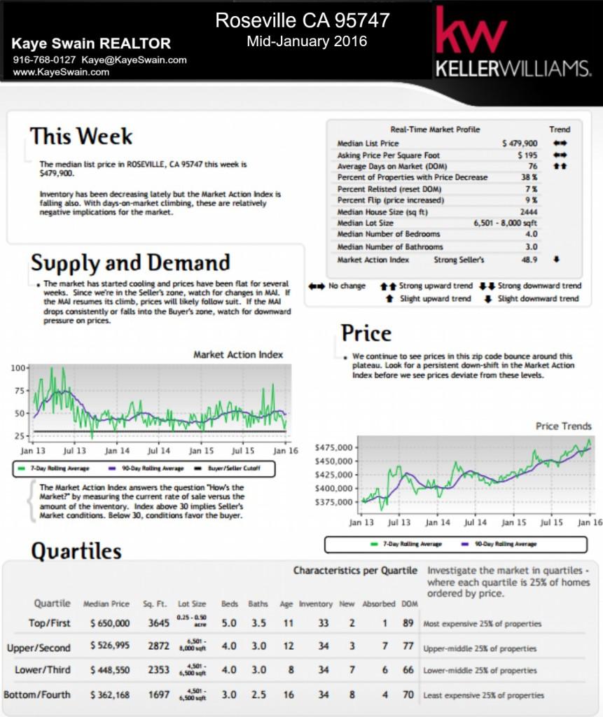 Kaye Swain REALTOR blogger sharing Mid-January real estate market trends for Roseville CA 95747