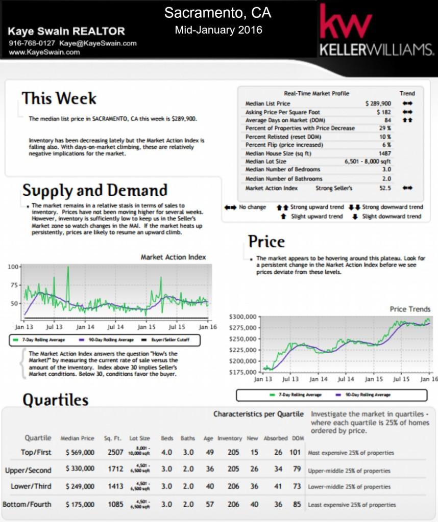Kaye Swain REALTOR blogger sharing Mid-January real estate market trends for Sacramento CA overall