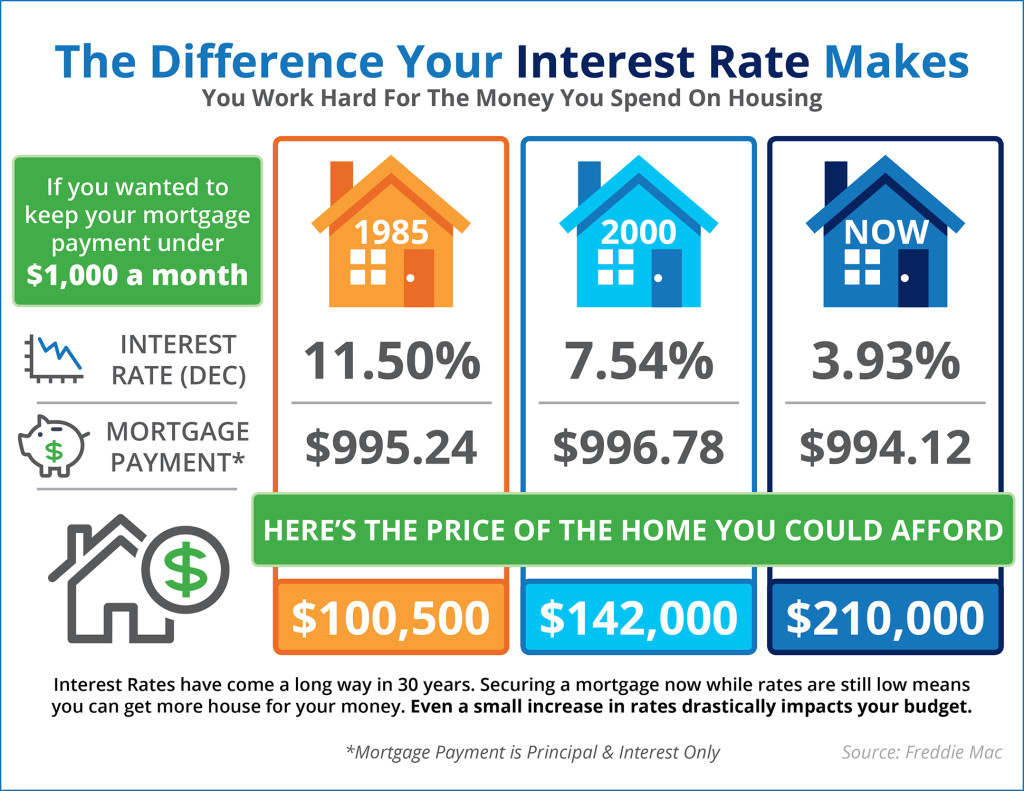 Kaye Swain Sacramento area REALTOR shares the difference an interest rate increase makes