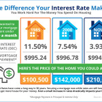 Kaye Swain Sacramento area REALTOR shares the difference an interest rate makes