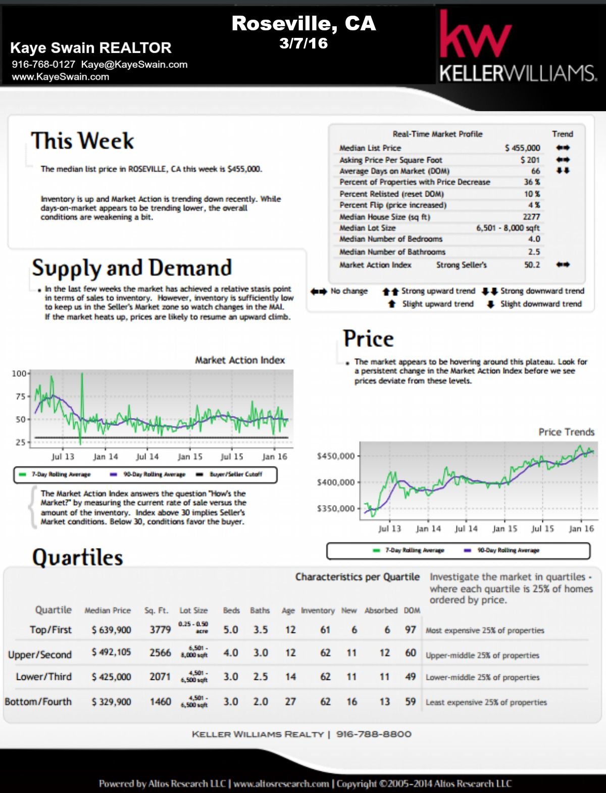 Kaye Swain Roseville California Market Report 3 7 16