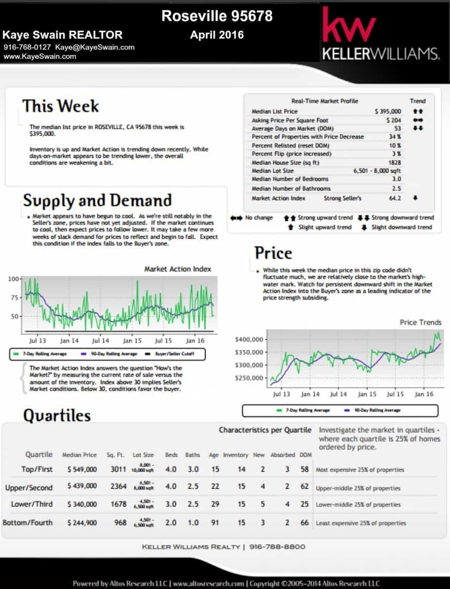Kaye Swain REALTOR shares Roseville CA 95678 Real Estate Market report mid-April 2016
