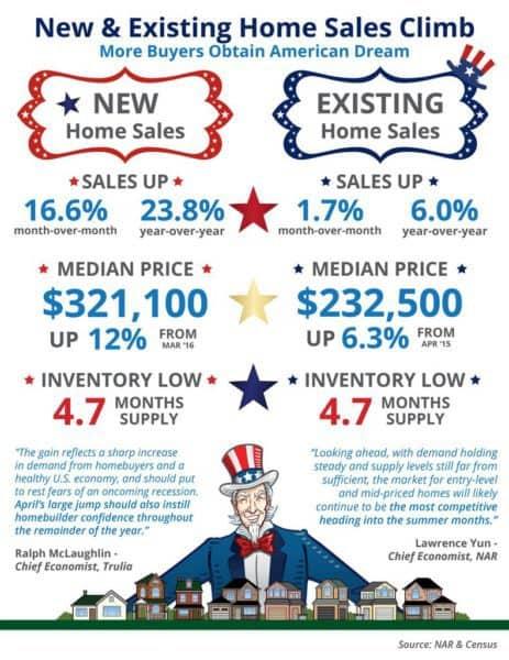 National real estate market trends via Kaye Swain real estate agent blogger Roseville Sacramento