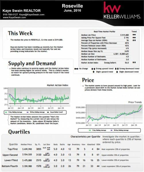 Kaye Swain Roseville real estate agent blogger shares market report June 2016