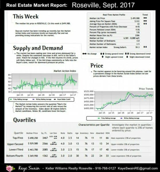 Roseville Real estate market news September 2017