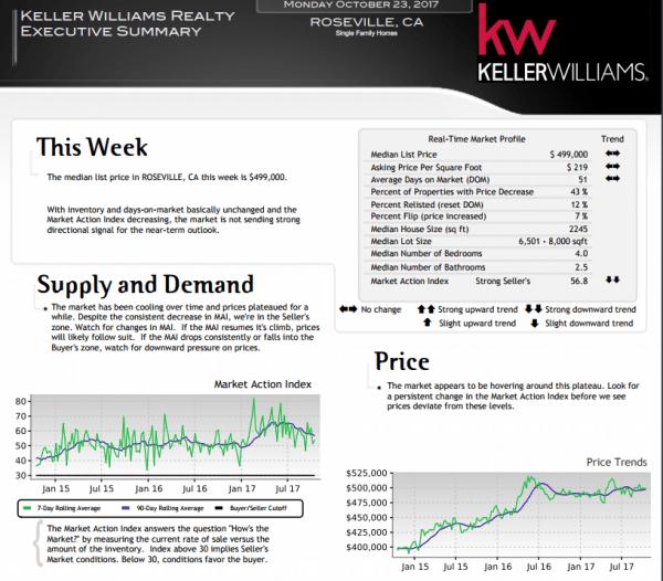 Roseville CA Real Estate Market Trends October 23 2017 via Kaye Swain