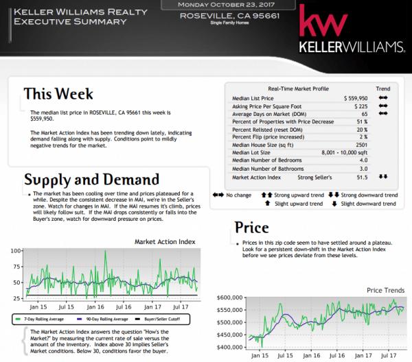 Roseville CA 95661 Real Estate Market Trends October 23 2017 via Kaye Swain
