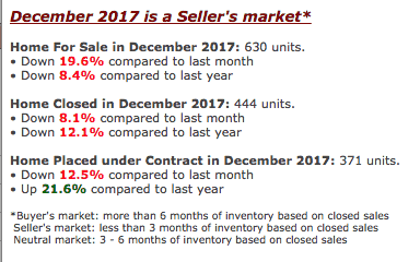 Roseville Homes for sale pending December is up