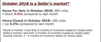 Roseville CA Real Estate Market is Still a Sellers Market as of October 2018