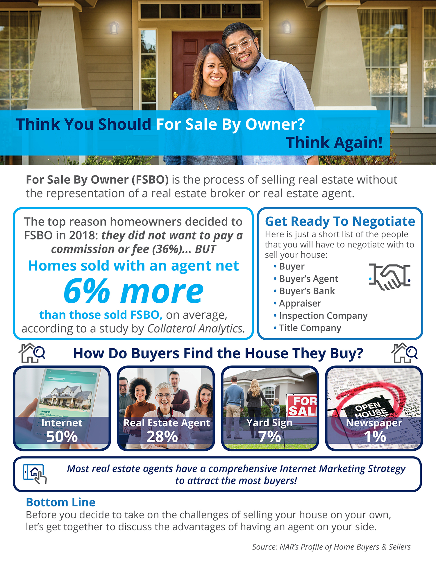 Think You Should For Sale By Owner? Think Again! [INFOGRAPHIC]   Simplifying The Market