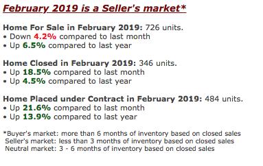 West Roseville real estate market updates 95747 GOOD NEWS