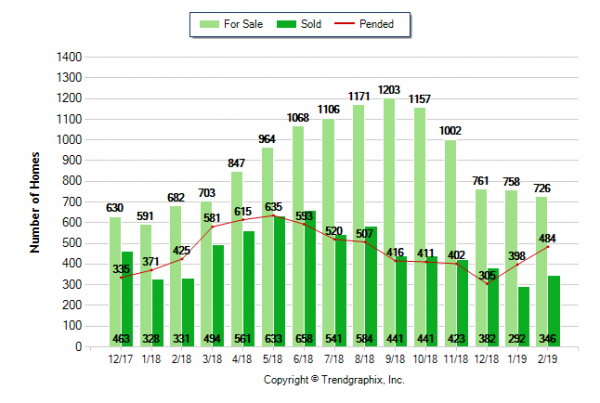 West Roseville real estate market update 95747 great news from MLS