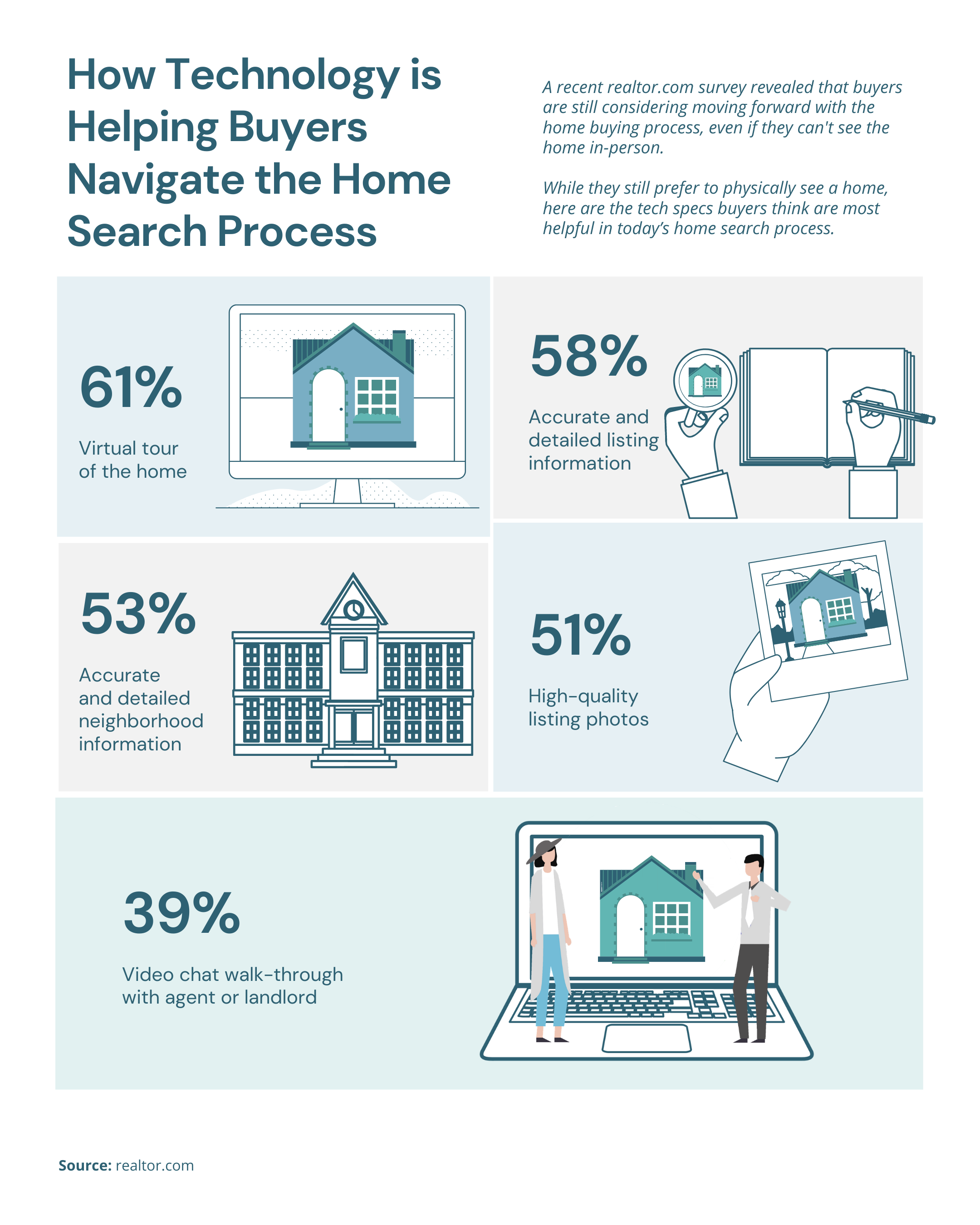 How Technology is Helping Roseville Home Buyers Navigate the Home Search Process