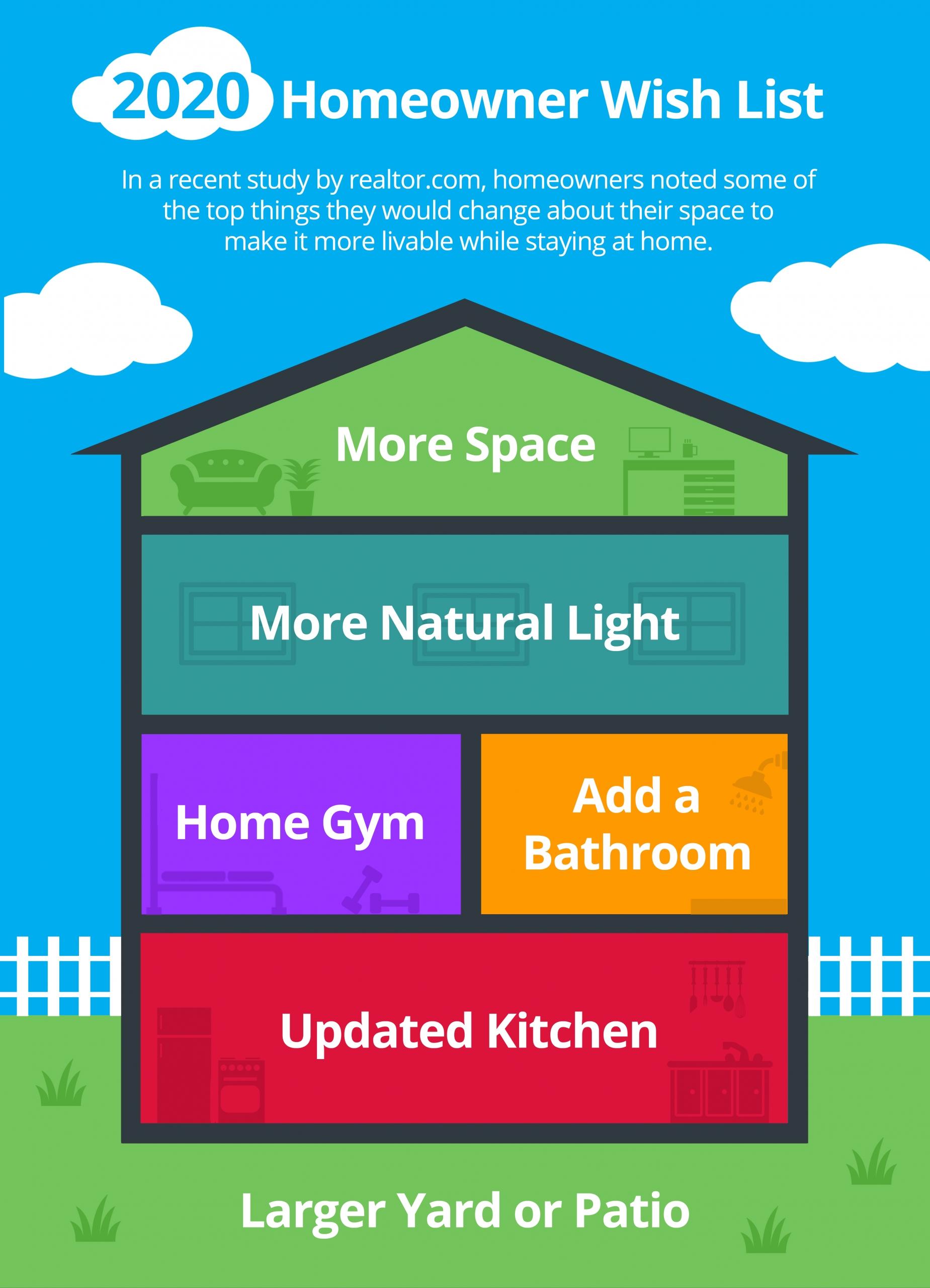 Kaye Swain Roseville REALTOR sharing 2020 Homeowner Wish List [INFOGRAPHIC]