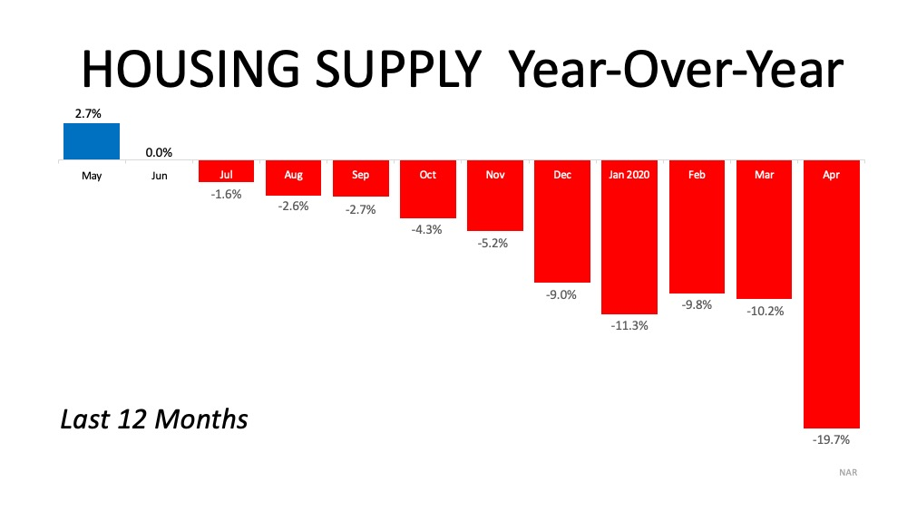 Housing Supply Year Over Year in the United States