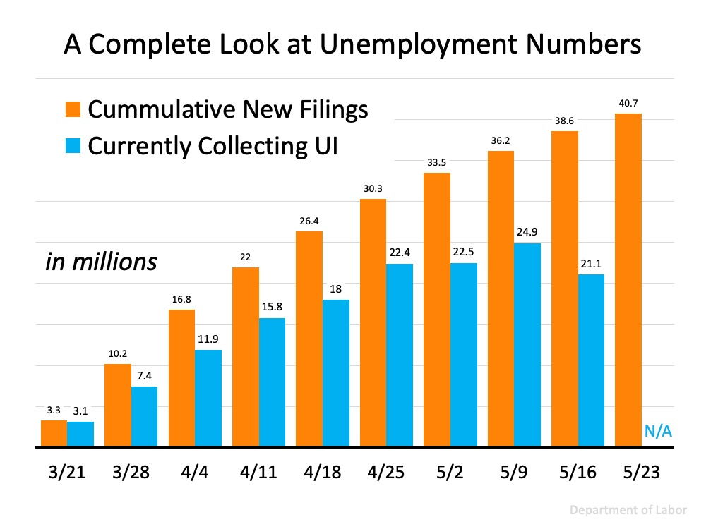 Looking at Unemployment numbers that can also impact us in Roseville and Greater Sacramento Valley area