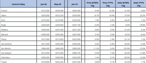 Real estate market updates for Central Valley including Placer County which includes Roseville and Sacramento County June 2019 May 2020 June 2020
