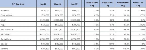 San Francisco Bay Area comparing real estate updates June 2019 May 2020 June 2020