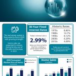Infographic showing real estate market updates for the nation
