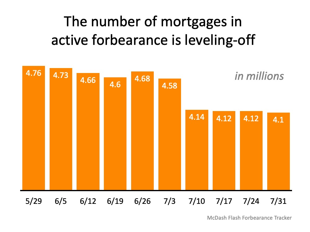 Forbearance mortgage numbers are leveling off