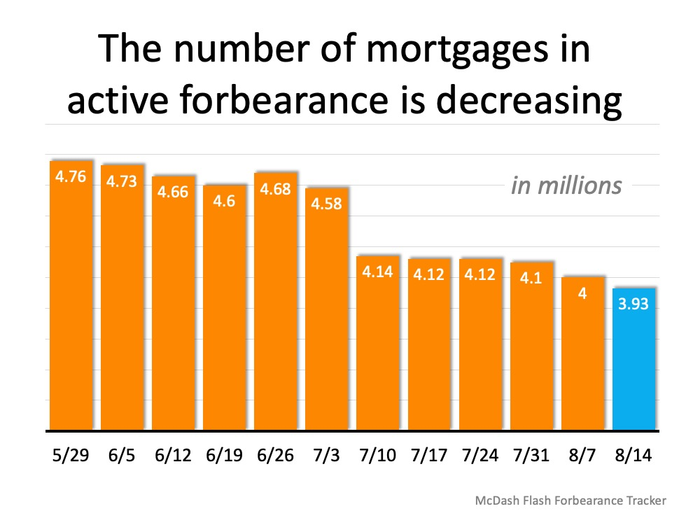 Number of mortgages in active forbearance decreasing