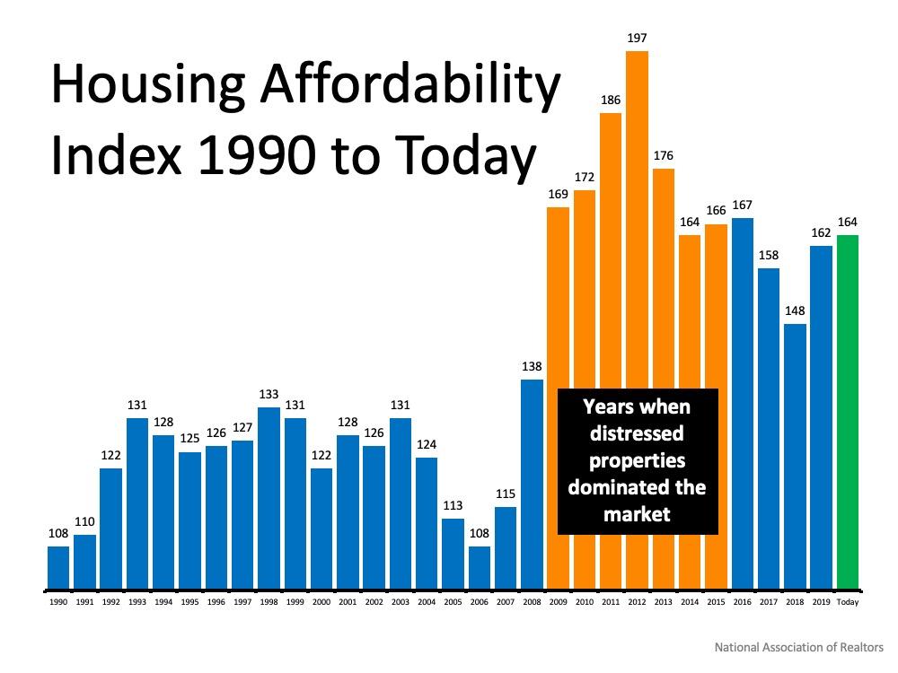 Housing affordablity index 1990 til 2020