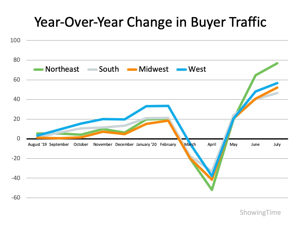 Homebuyer Traffic Is on the Rise Graphy | Roseville REALTOR Kaye Swain