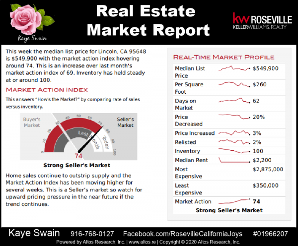 Real Estate market report Lincoln CA 95648