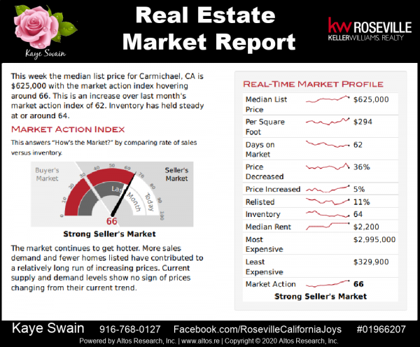 Real estate market report Carmichael CA September 2020