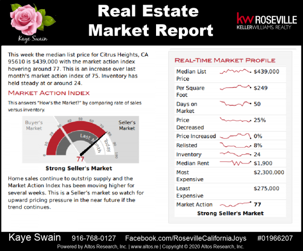 Real estate market report Citrus Heights CA 95610 September 2020