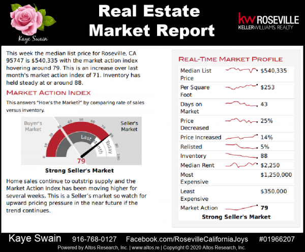 Roseville CA 95747 real estate market update September 2020