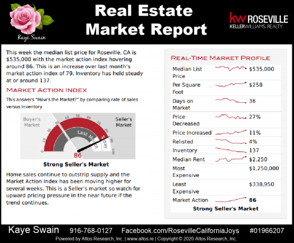 Roseville real estate market update September 2020