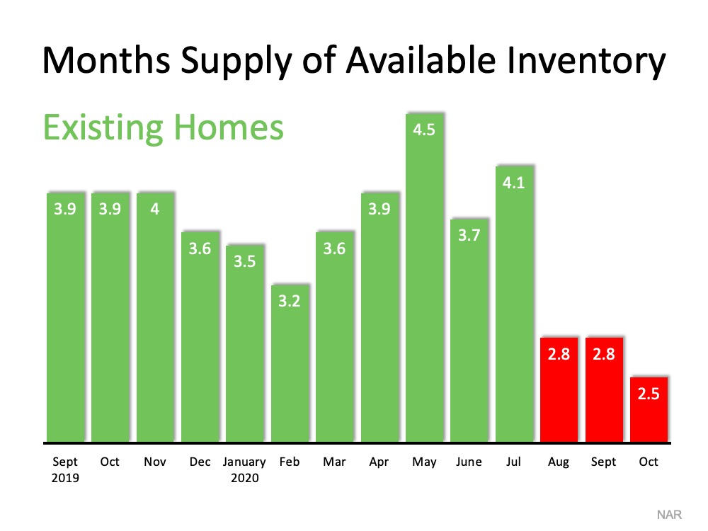 Homes for Sale Are Rapidly Disappearing | Roseville REALTOR Kaye Swain