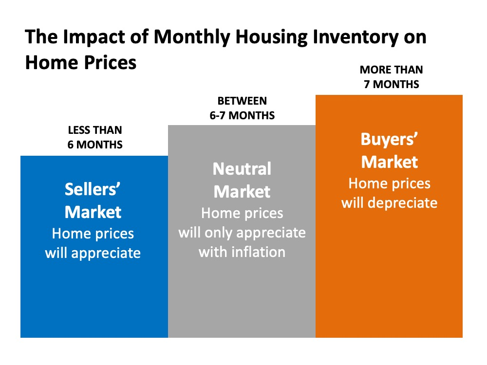 Why It Makes Sense to Sell Your House This Holiday Season   Simplifying The Market