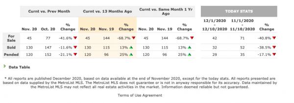 Comparing market stats in Roseville CA 95747 for November December 2020