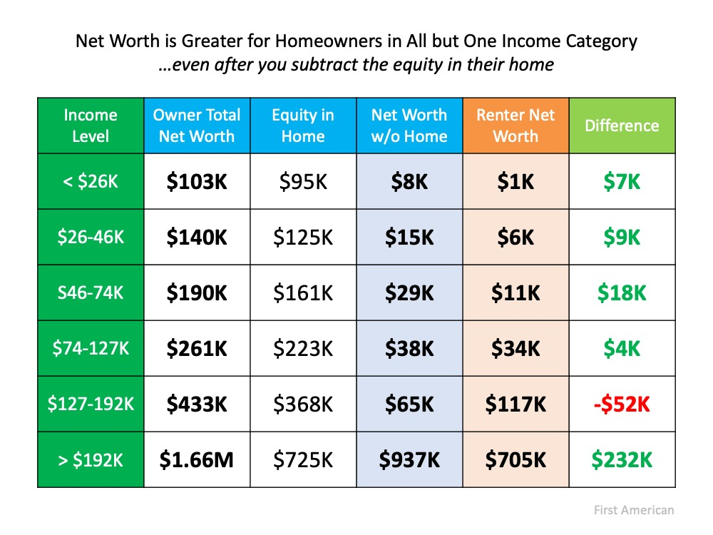 The Importance of Home Equity in Building Wealth  - Kaye Swain Roseville real estate agent