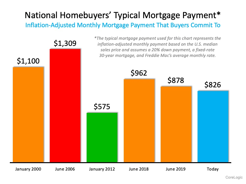 47% of New Buyers Surprised by How Affordable Homes Are Today | Simplifying The Market