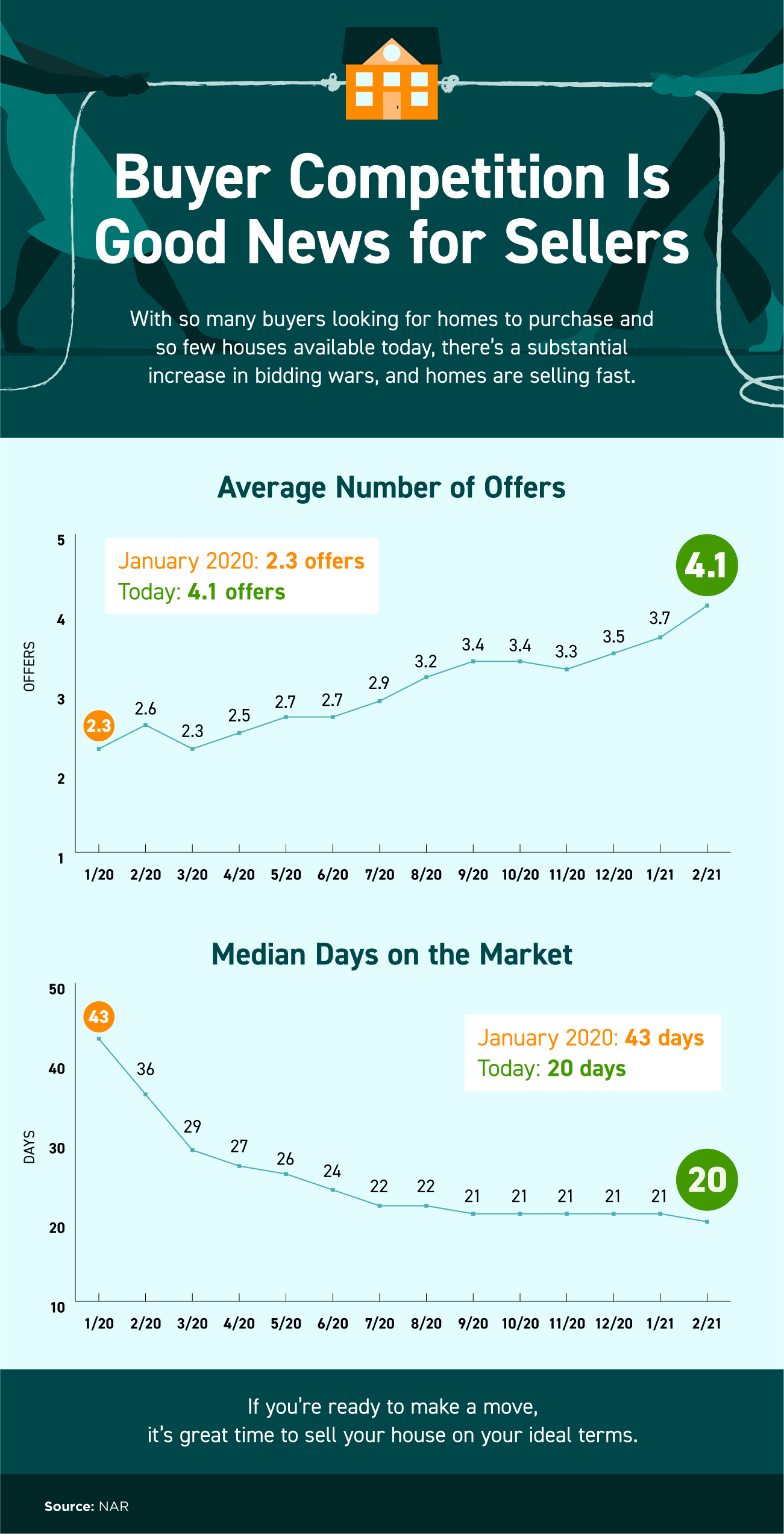 Buyer Competition Is Good News for Sellers [INFOGRAPHIC] | Kaye Swain Roseville Real Estate Agent