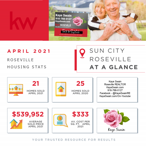 April 2021 housing news and stats for Sun City Roseville CA