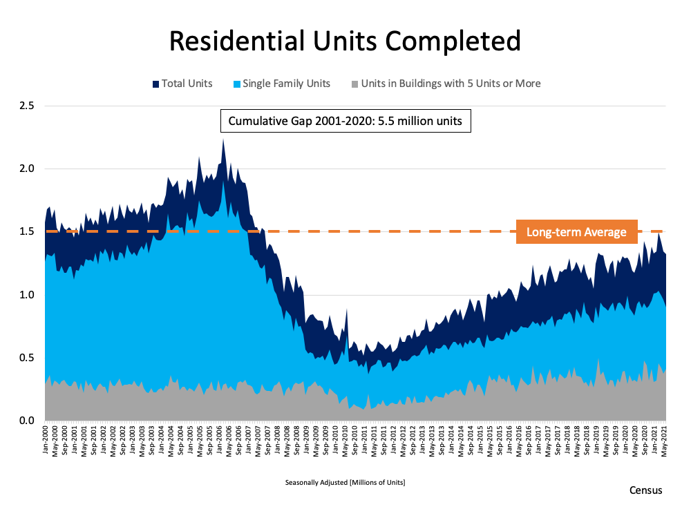 A Look at Housing Supply and What It Means for Sellers   Simplifying The Market